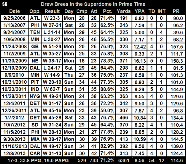 Table of Drew Brees Home Primetime Stat Lines